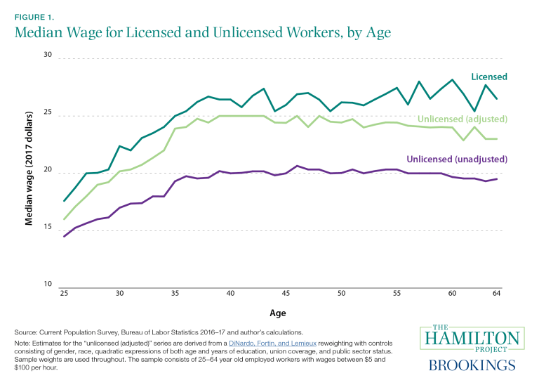 This figure shows the median wage of licensed and unlicensed workers