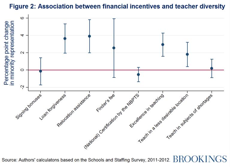 Association between financial incentives and teacher diversity