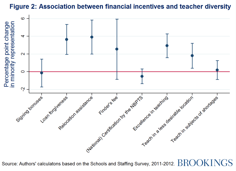 Association between financial incentives and teacher diversity