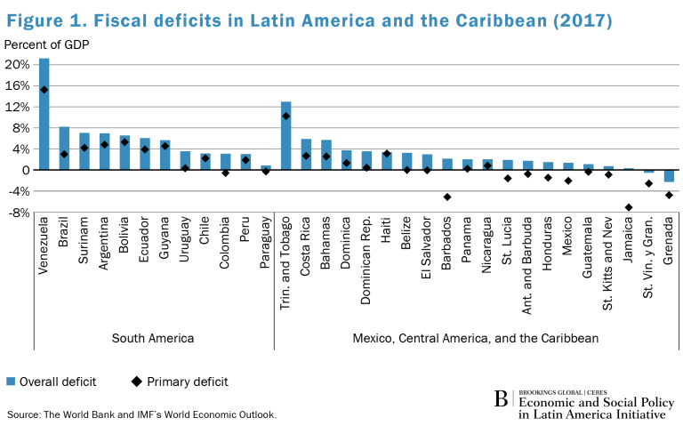Global_Spotlight_LA_FiscalDeficits_Fig1
