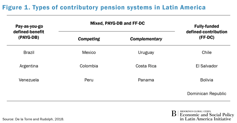 Global_Spotlight_LA_Pension Systems_Fig1