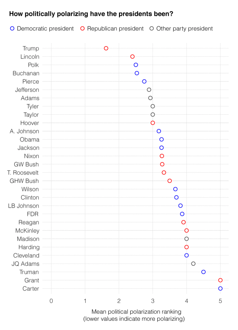 Chart showing how polarizing presidents have been according to the authors' survey. The lower the value, the more polarizing the president. Trump is the only president on the chart below 2. The next most polarizing presidents are Lincoln, Pol, and Buchanan, all at 2.5 or less. The least polarizing presidents are Carter and Grant, both with rankings of 5.