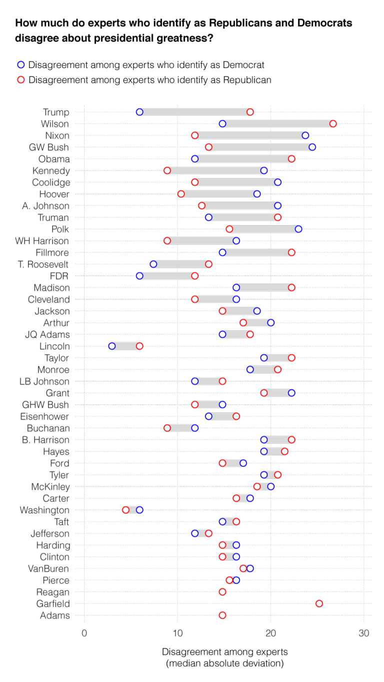 Chart showing how much experts who identify as republicans and democrats disagree about presidential greatness.. About trump, Democrats disagree much less than Republicans.