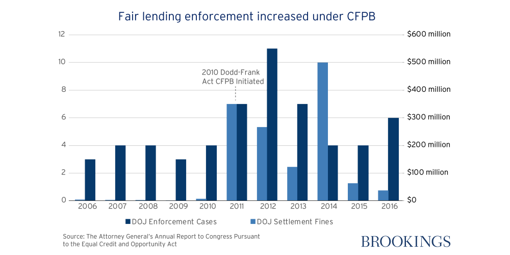 CFPB enforcement-01