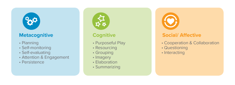 Three categories of approaches to learning strategies
