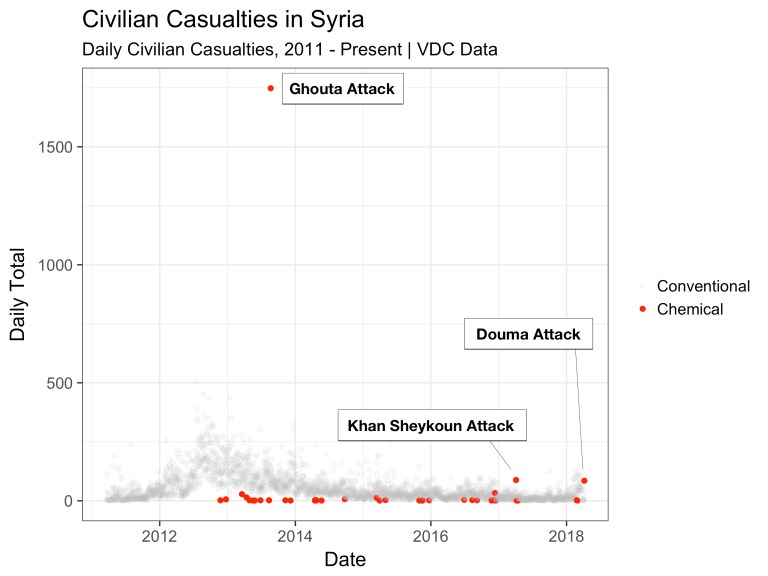 Graph showing Syrian chemical weapons attacks over time.