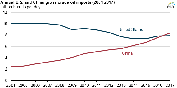 Annual U.S. and China gross crude oil imports (2004-2017)