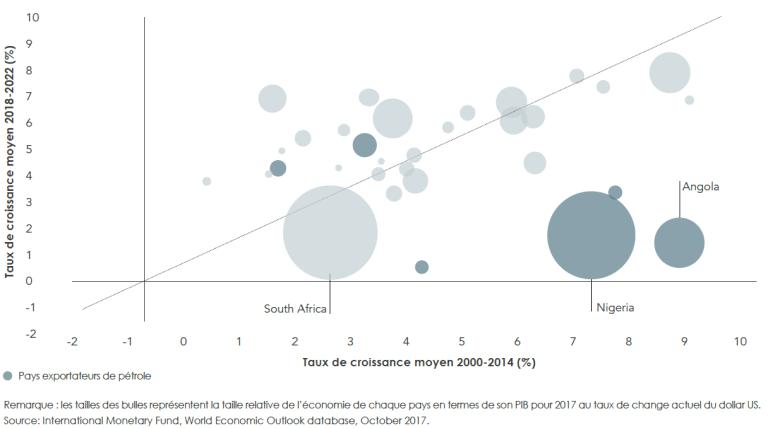 La croissance des trois premières économies de la région, l'Afrique du Sud, le Nigeria et l'Angola devrait se poursuivre, quoiqu'à un rythme plus lent entre 2018 et 2002 qu'entre 2000 et 2014.