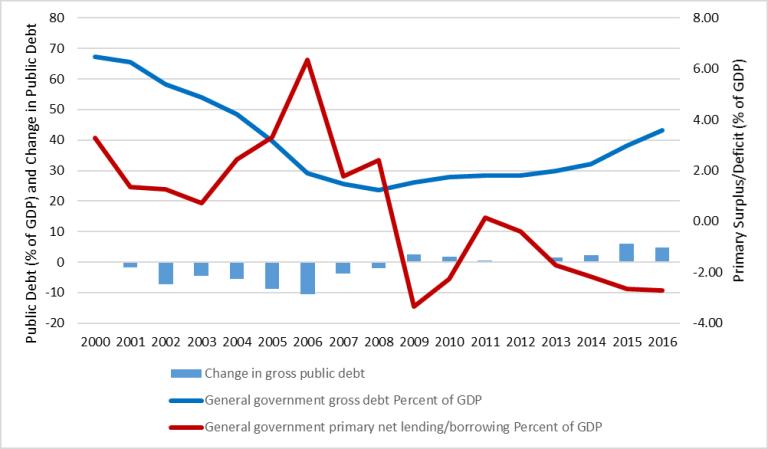 Global_figure 1_ debt in sub-saharan africa