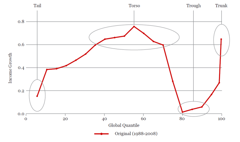 Global_figure 1_ elephant chart
