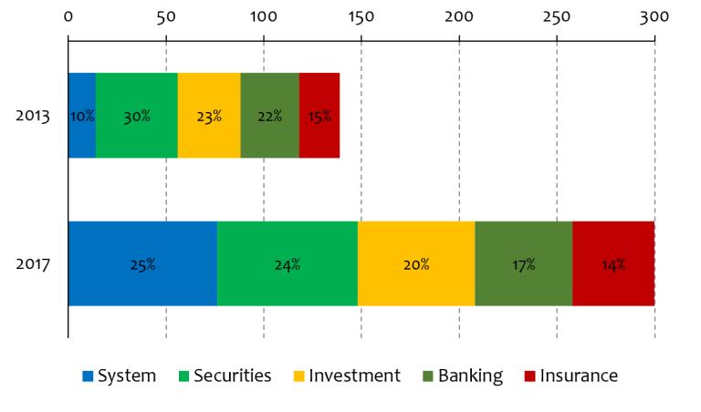 global_figure 1_financing sustainable development