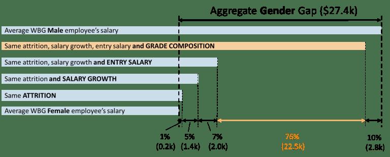 Global_figure 4 decomposing WBG gender gap