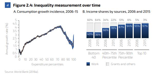 Global_FOTW_WorldBank_SA_Inequality