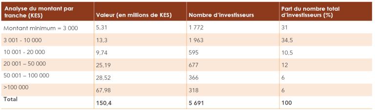 Global_FrenchForesight_Table_5.2