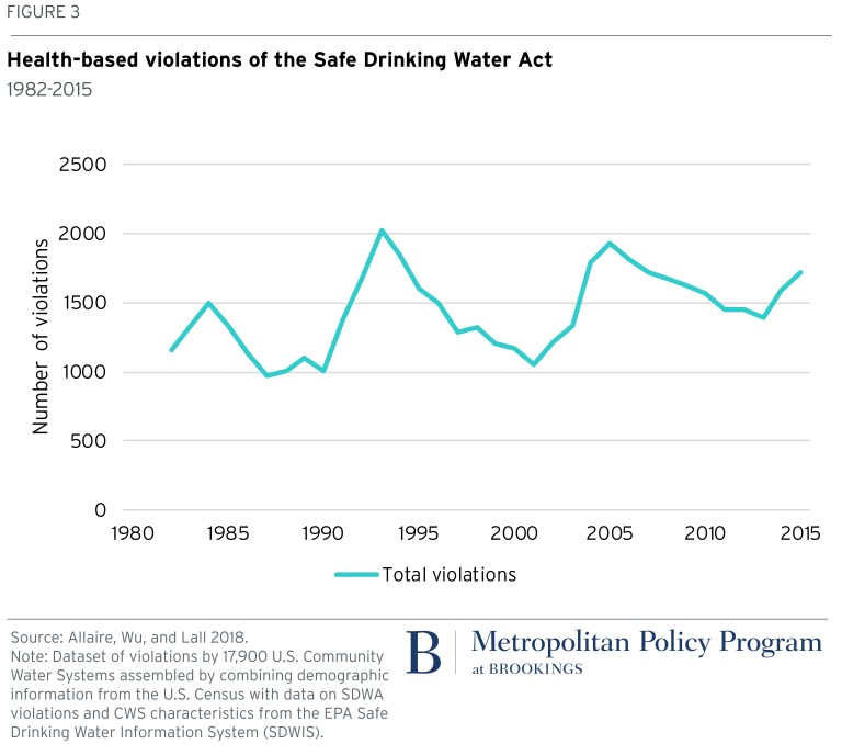 Chart: Health-based violations of the Safe Drinking Water Act