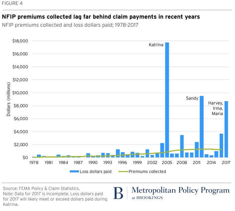 Chart: NFIP premiums collected lag far behind claim payments in recent years