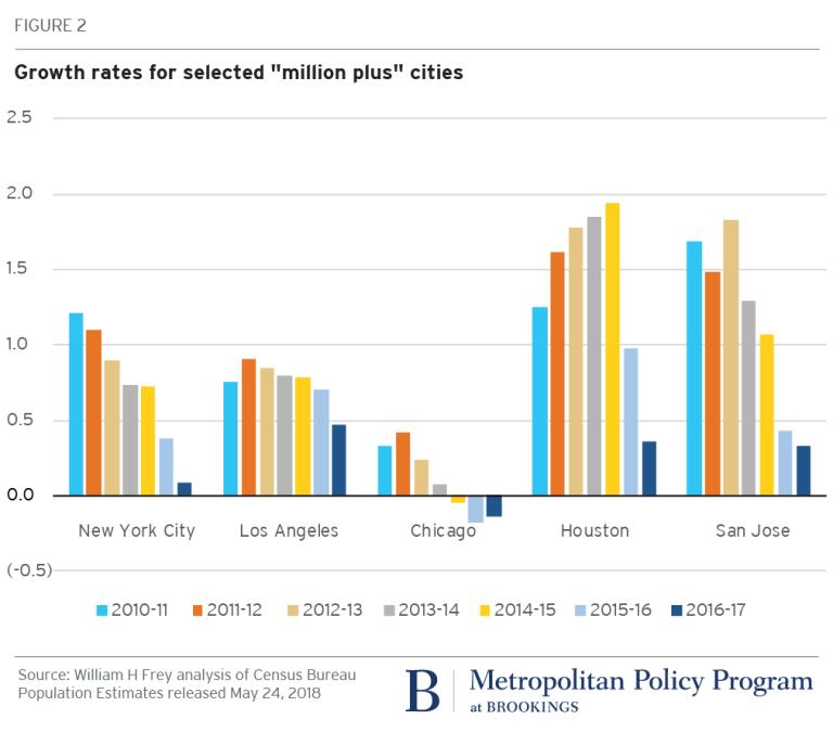 2018.05.25_Brookings Metro_Bill Frey_Census City Growth Decline_Fig2