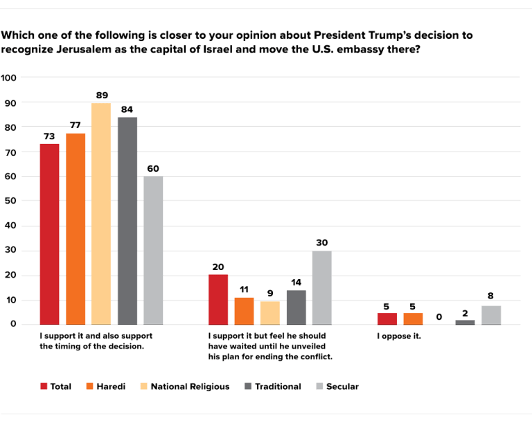 Graph showing: Which one of the following is closer to your opinion about President Trump's decision to recognize Jerusalem as the capital of Israel and move the U.S. embassy there?