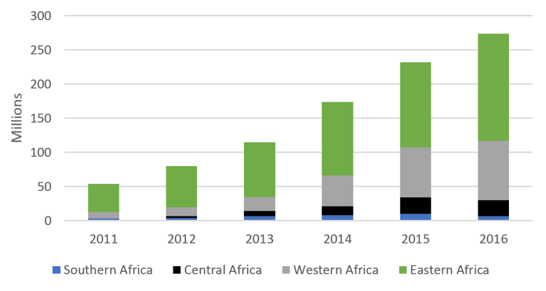 Global_figure 1_mobile money in africa