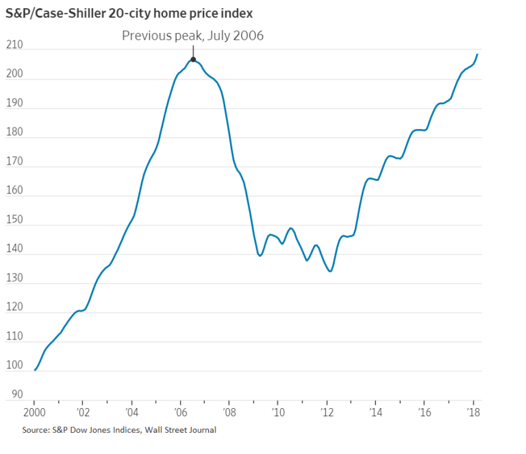After falling significantly between July 2006 and 2010, house prices have rebounded and are now above their pre-crisis peak.