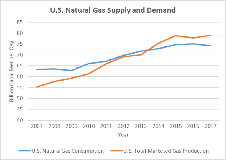 U.S. Natural Gas Supply and Demand, 2007-2017