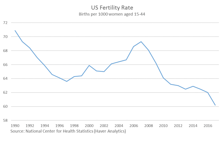 Births per 1000 women aged 15-44 have fallen from just under 71 to just over 60 over the past two and a half decades.