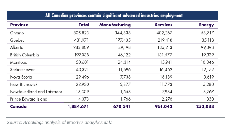 Advance industry employment by Canadian province
