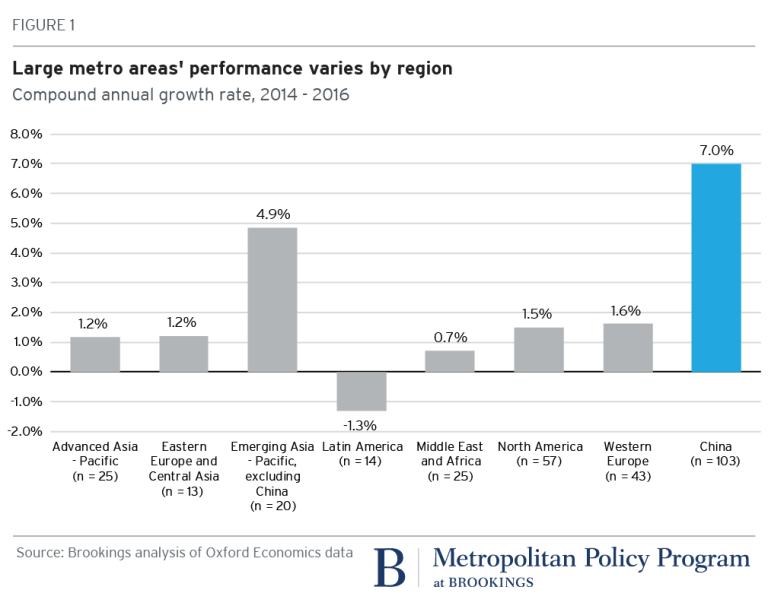 Metro areas' performance vary by region