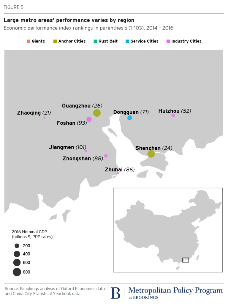 Chinese metro areas performance