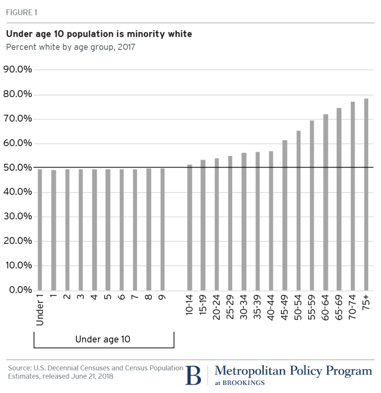 Us White Population Declines And Generation Z Plus Is Minority
