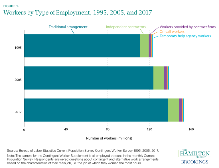 Workers by Type of Employment, 1995, 2005, and 2017