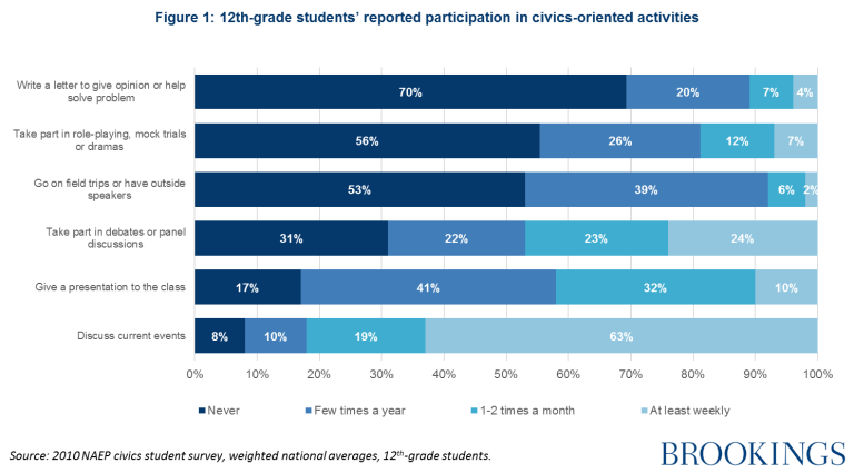 12th-grade students reported participation in civics-oriented activities