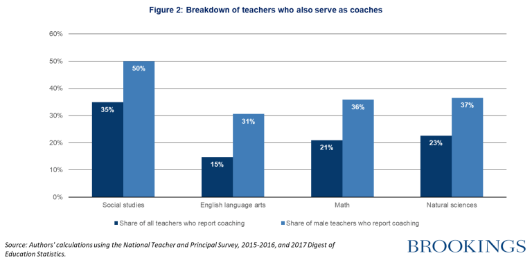 Breakdown of teachers who also serve as coaches
