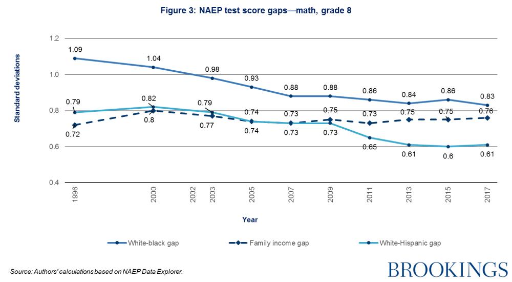 NAEP test score gaps-math, grade 8