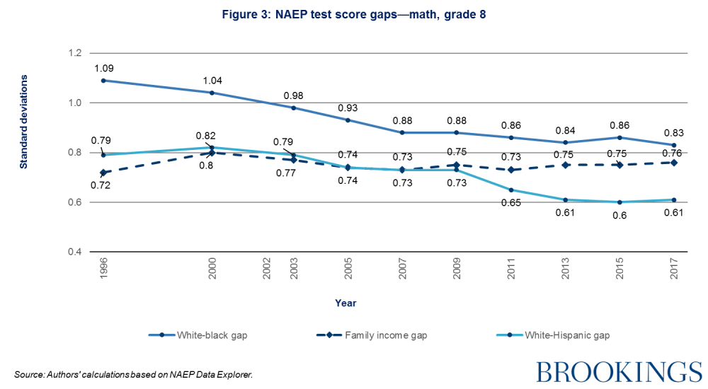 NAEP test score gaps-math, grade 8