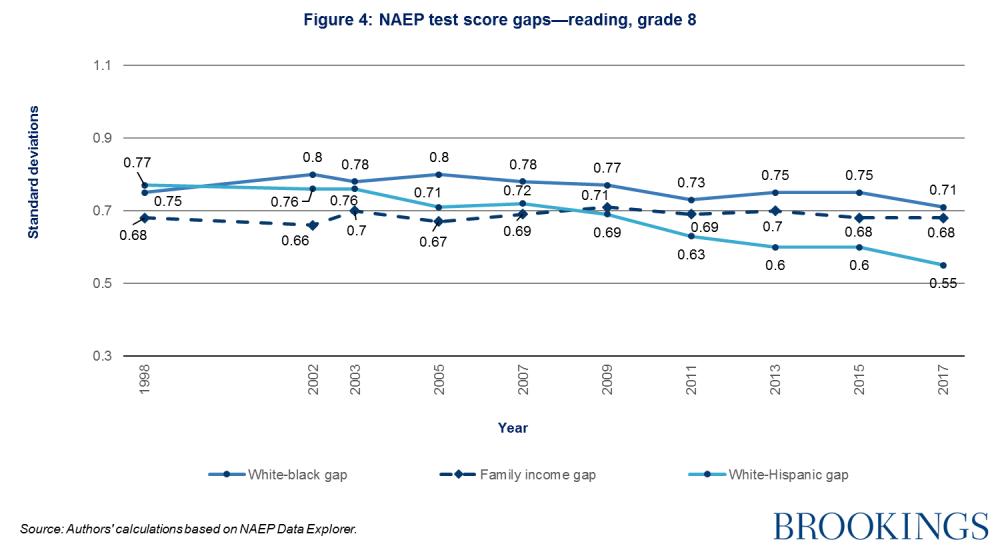 NAEP test score gaps-reading, grade 8