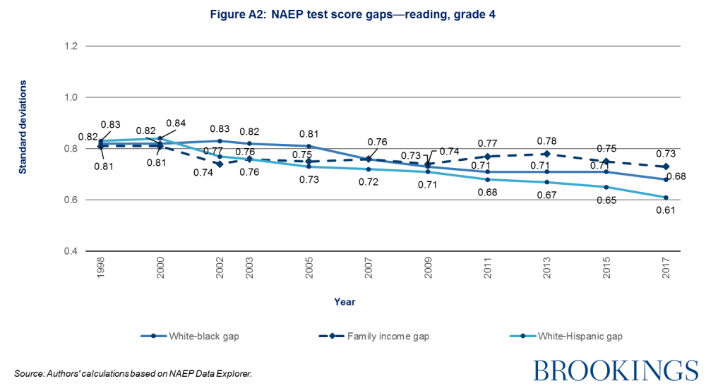 NAEP test score gaps - reading, grade 4