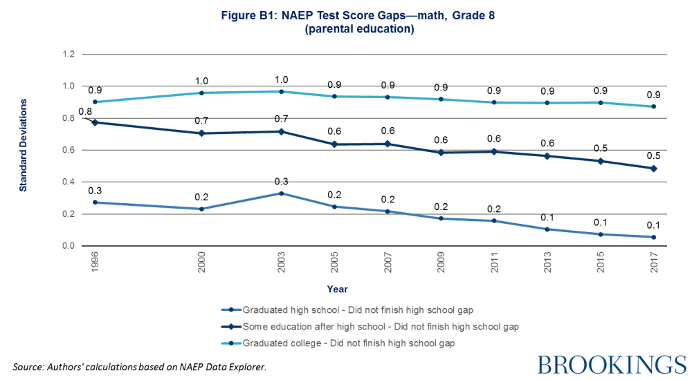 NAEP test score gaps-math, grade 8 (parental education)