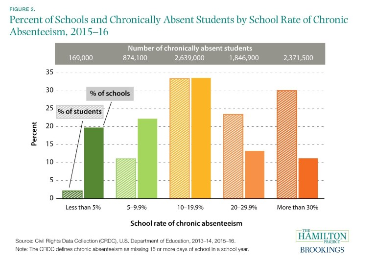 Percent of schools and chronically absent students