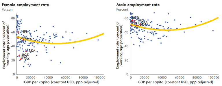 Female employment rates in Southeast Asia