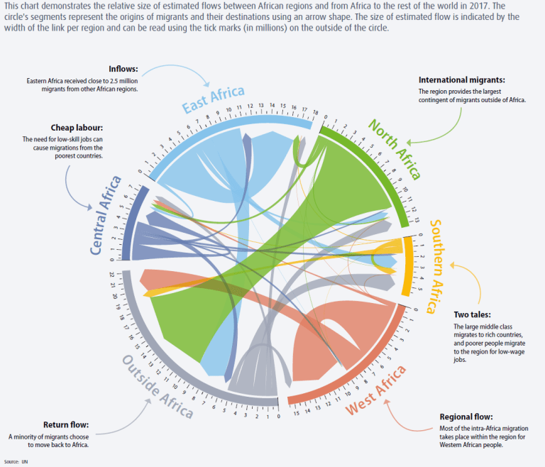 Chart demonstrating the relative size of migration flows between African regions and from Africa to the rest of the world in 2017.
