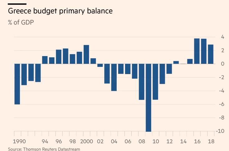 Greece budget primary balance (chart)