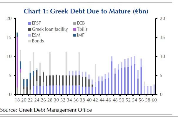 Greek debt due to mature (chart)