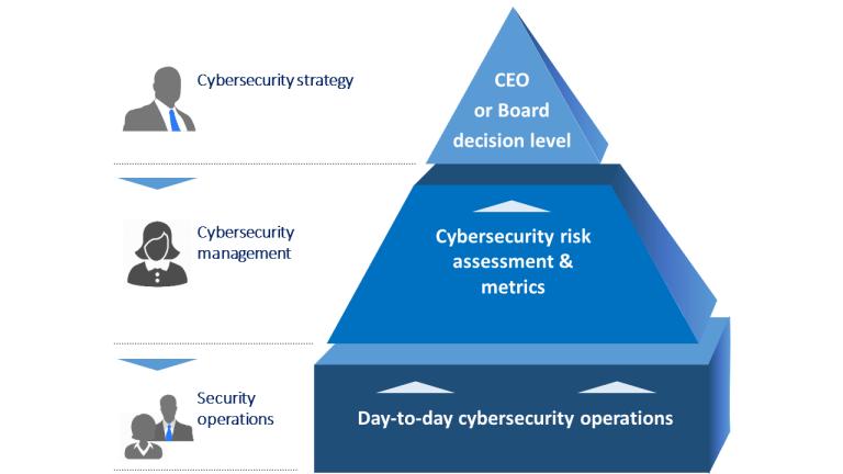 Global_CyberSecurity_Figure2