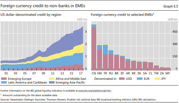 Figure 3: Emerging markets are especially vulnerable to a stronger dollar