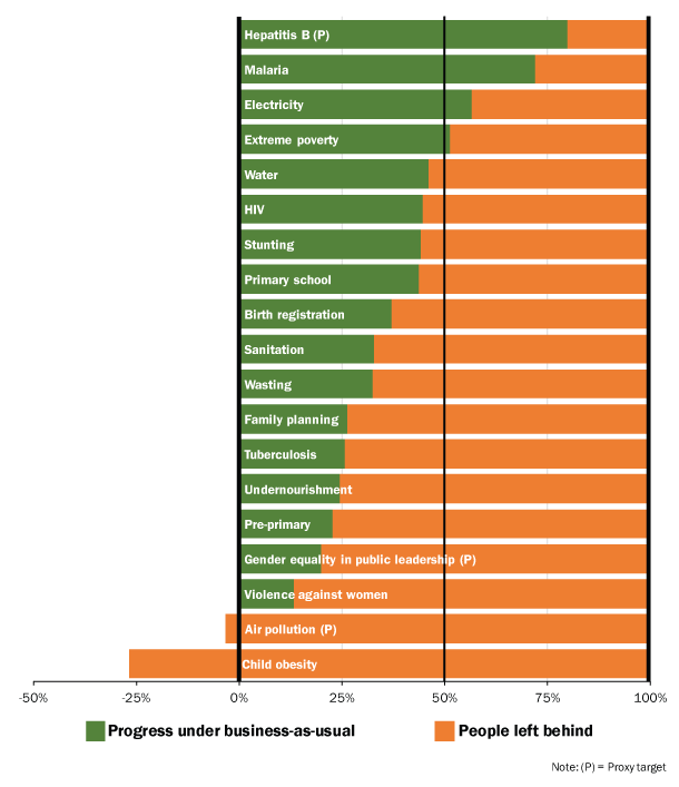 Figure 1. World performance on basic needs SDG targets by 2030 under business-as-usual