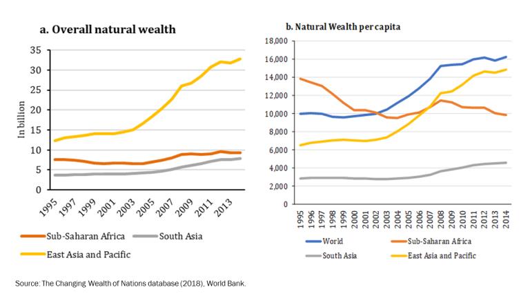 Figure 1. Africa's aggregate and per-capita natural wealth, 1995–2014
