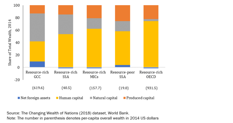 Figure 2. Share of Natural Capital in Total Wealth by Region, 2014