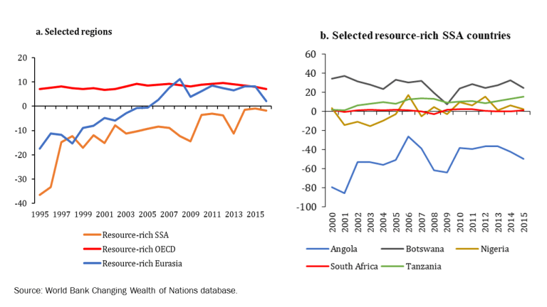 Adjusted Net Saving, Resource-Rich SSA and Comparators, 1997–2015