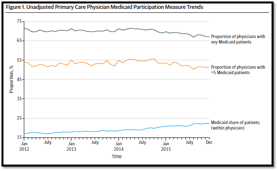 Unadjusted primary care physician Medicaid participation measure trends